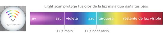 lightscan prevencia crizalmx